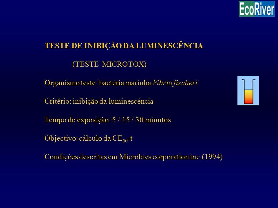 TESTE DE INIBIÇÃO DA LUMINESCÊNCIA (TESTE MICROTOX) Organismo teste: bactéria marinha Vibrio fischeri Critério: inibição da luminescência Tempo de exp
