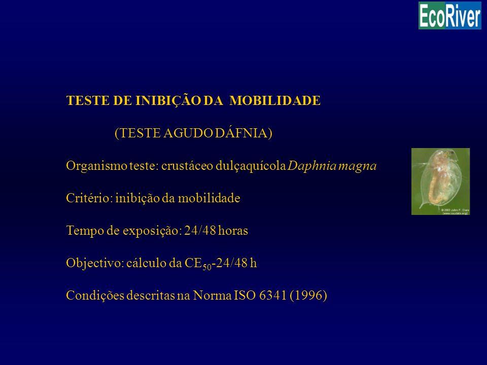 TESTE DE INIBIÇÃO DA MOBILIDADE (TESTE AGUDO DÁFNIA) Organismo teste: crustáceo dulçaquícola Daphnia magna Critério: inibição da mobilidade Tempo de e