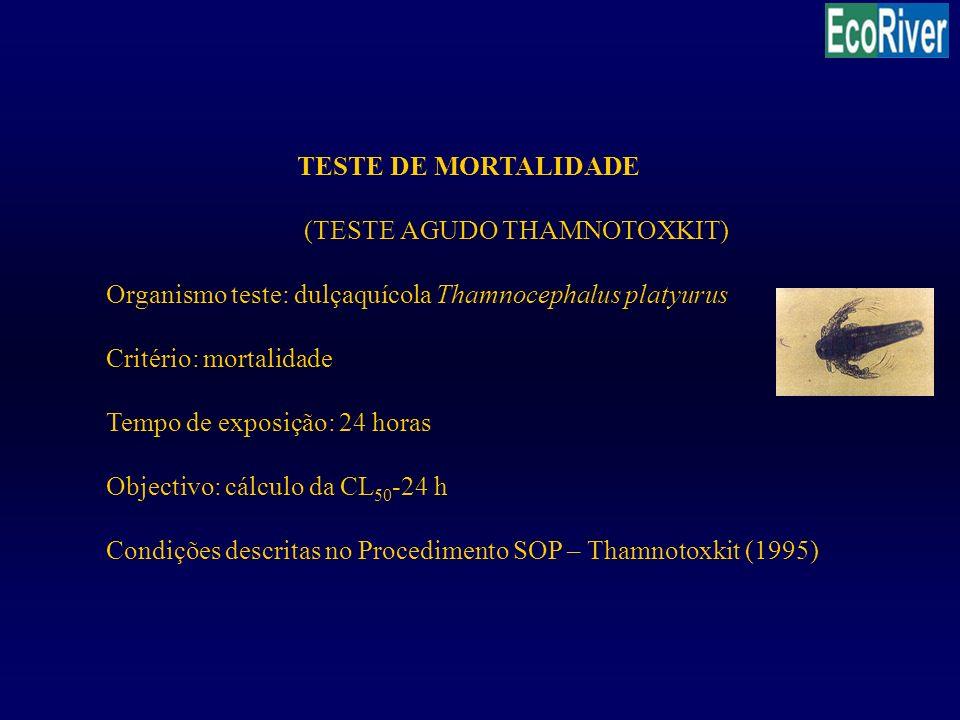TESTE DE MORTALIDADE (TESTE AGUDO THAMNOTOXKIT) Organismo teste: dulçaquícola Thamnocephalus platyurus Critério: mortalidade Tempo de exposição: 24 ho