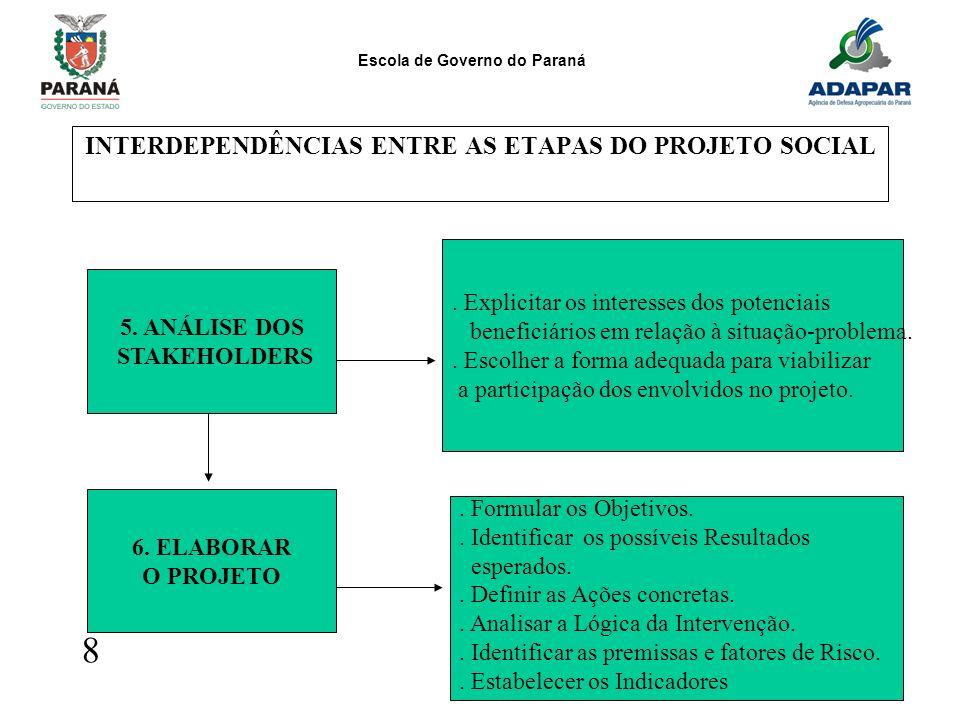 Escola de Governo do Paraná 10 INTERDEPENDÊNCIAS ENTRE AS ETAPAS DO PROJETO SOCIAL 8 5. ANÁLISE DOS STAKEHOLDERS. Explicitar os interesses dos potenci