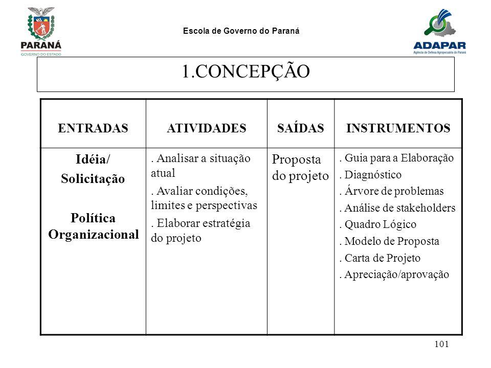 Escola de Governo do Paraná 101 1.CONCEPÇÃO ENTRADASATIVIDADESSAÍDASINSTRUMENTOS Idéia/ Solicitação Política Organizacional. Analisar a situação atual