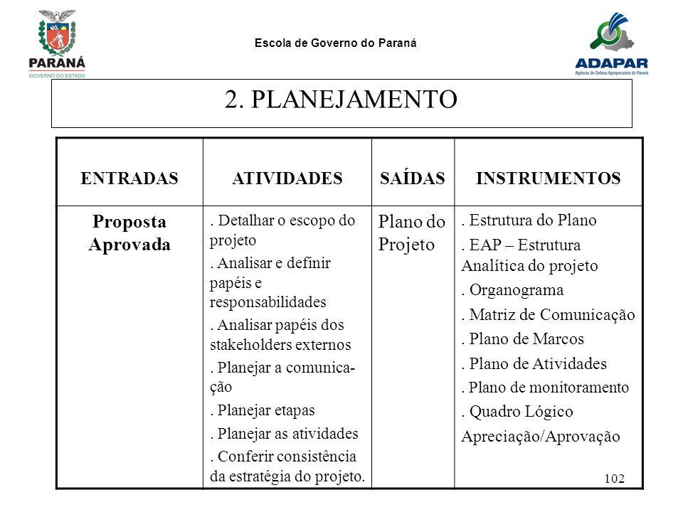 Escola de Governo do Paraná 102 2. PLANEJAMENTO ENTRADASATIVIDADESSAÍDASINSTRUMENTOS Proposta Aprovada. Detalhar o escopo do projeto. Analisar e defin