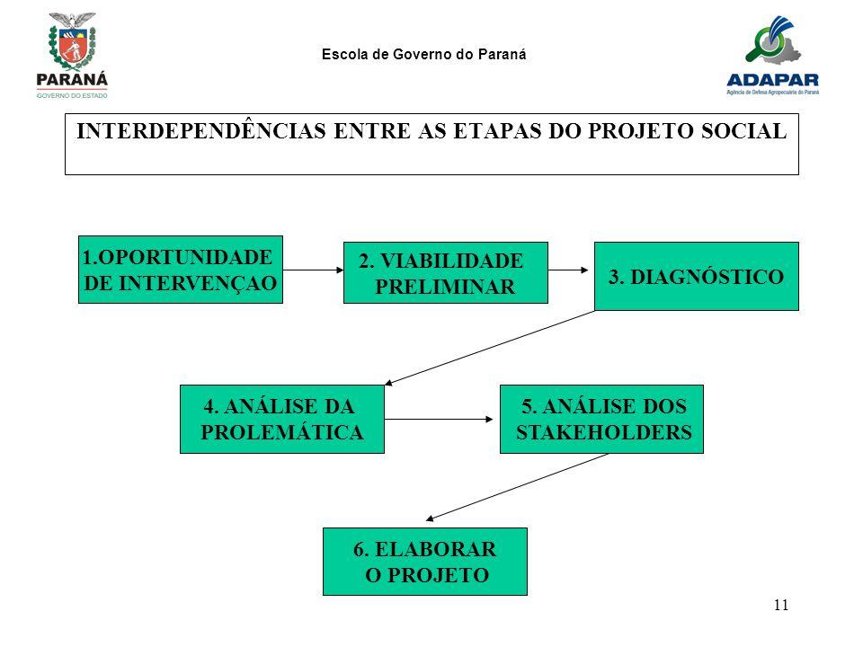 Escola de Governo do Paraná 11 INTERDEPENDÊNCIAS ENTRE AS ETAPAS DO PROJETO SOCIAL 1.OPORTUNIDADE DE INTERVENÇAO 2. VIABILIDADE PRELIMINAR 3. DIAGNÓST