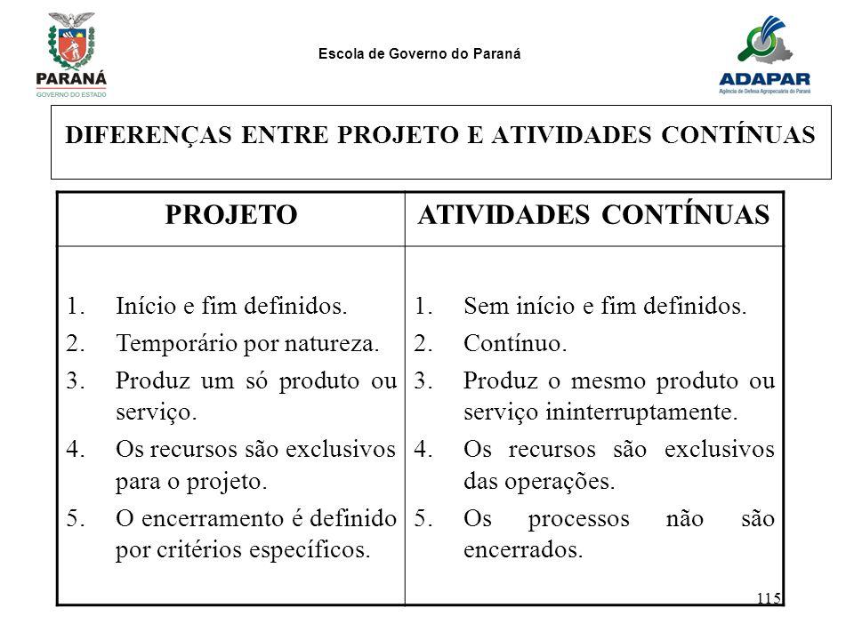 Escola de Governo do Paraná 115 DIFERENÇAS ENTRE PROJETO E ATIVIDADES CONTÍNUAS PROJETOATIVIDADES CONTÍNUAS 1.Início e fim definidos. 2.Temporário por