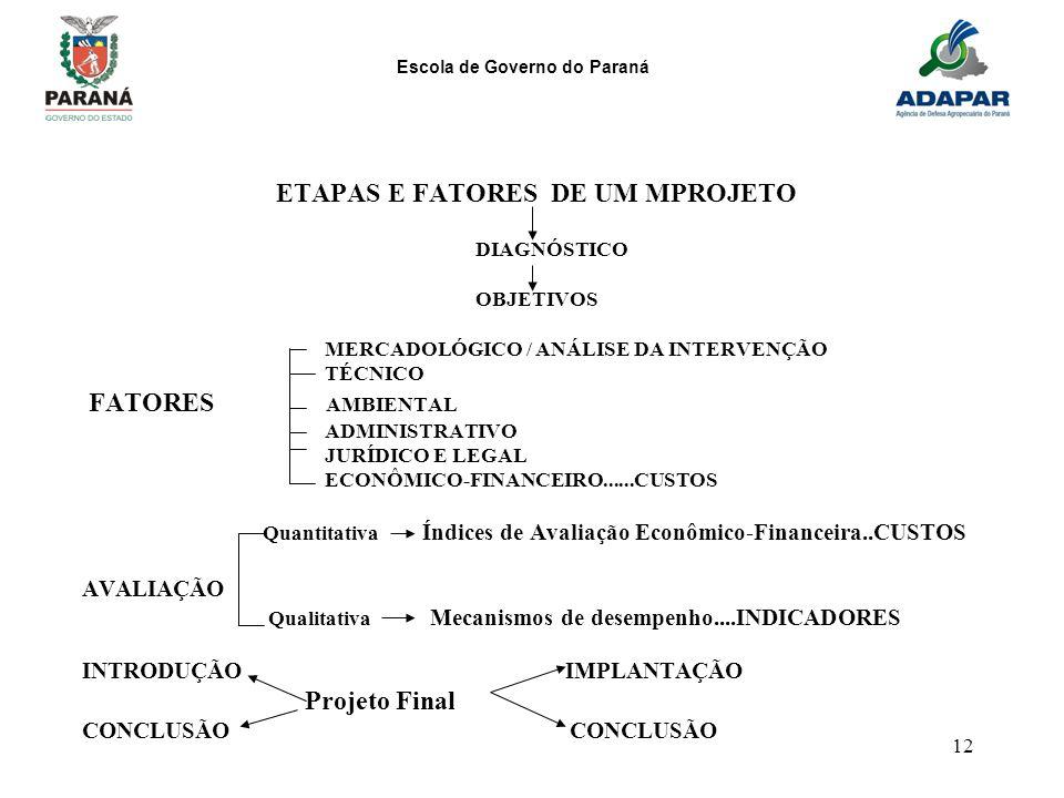 Escola de Governo do Paraná 12 ETAPAS E FATORES DE UM MPROJETO DIAGNÓSTICO OBJETIVOS MERCADOLÓGICO / ANÁLISE DA INTERVENÇÃO TÉCNICO FATORES AMBIENTAL