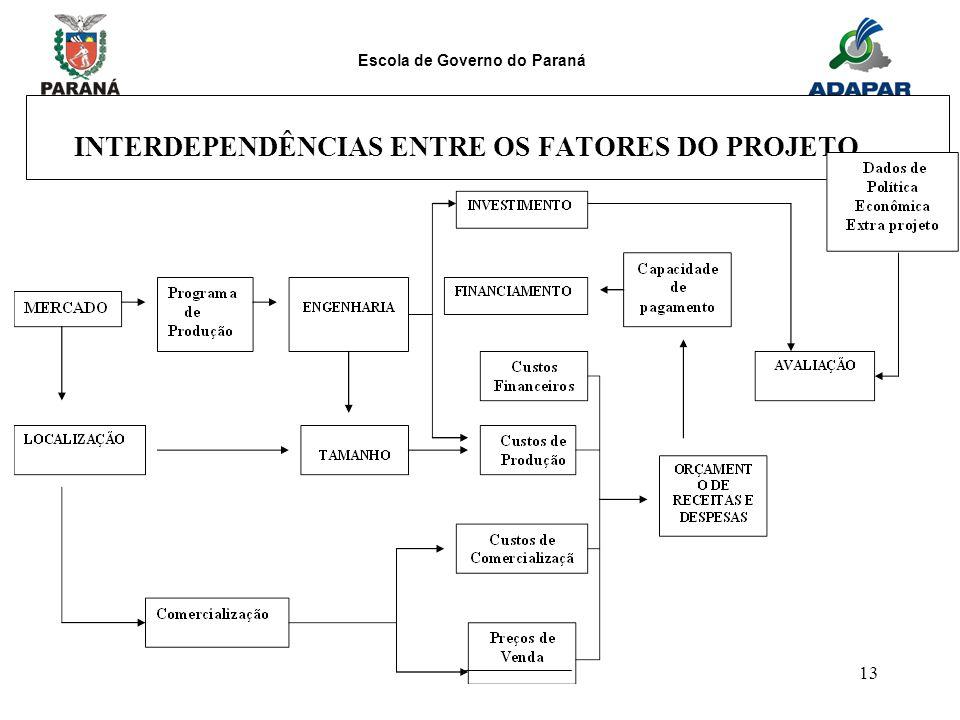 Escola de Governo do Paraná 13 INTERDEPENDÊNCIAS ENTRE OS FATORES DO PROJETO.