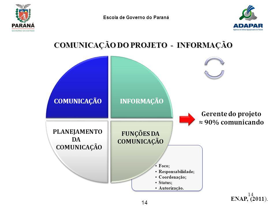 Escola de Governo do Paraná 14 COMUNICAÇÃO DO PROJETO - INFORMAÇÃO COMUNICAÇÃO DO PROJETO - INFORMAÇÃO Foco; Responsabilidade; Coordenação; Status; Au