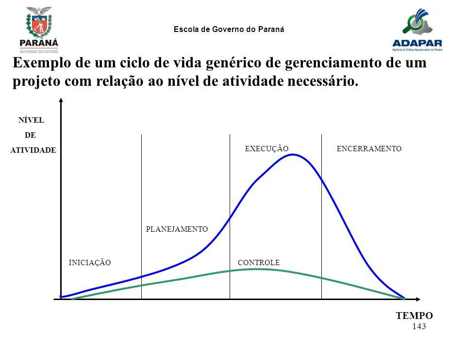 Escola de Governo do Paraná 143 Exemplo de um ciclo de vida genérico de gerenciamento de um projeto com relação ao nível de atividade necessário. TEMP