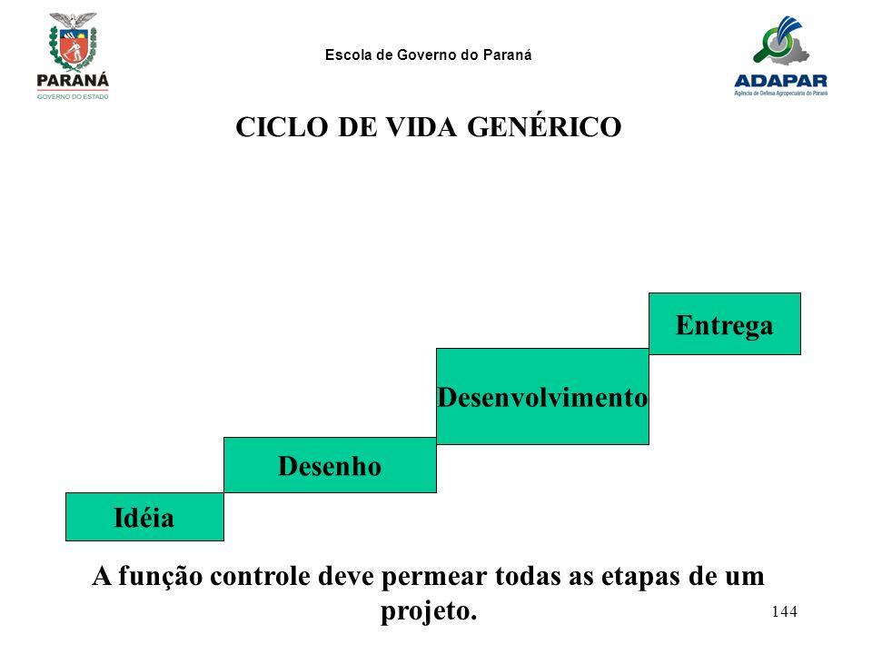 Escola de Governo do Paraná 144 CICLO DE VIDA GENÉRICO Idéia Desenho Desenvolvimento Entrega A função controle deve permear todas as etapas de um proj