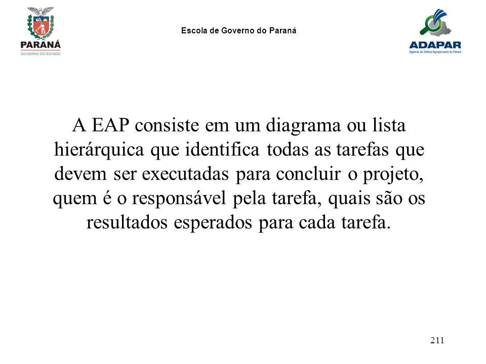 Escola de Governo do Paraná 211 A EAP consiste em um diagrama ou lista hierárquica que identifica todas as tarefas que devem ser executadas para concl