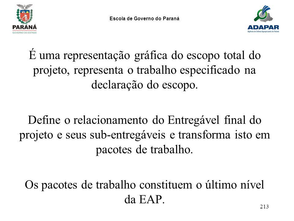 Escola de Governo do Paraná 213 É uma representação gráfica do escopo total do projeto, representa o trabalho especificado na declaração do escopo. De