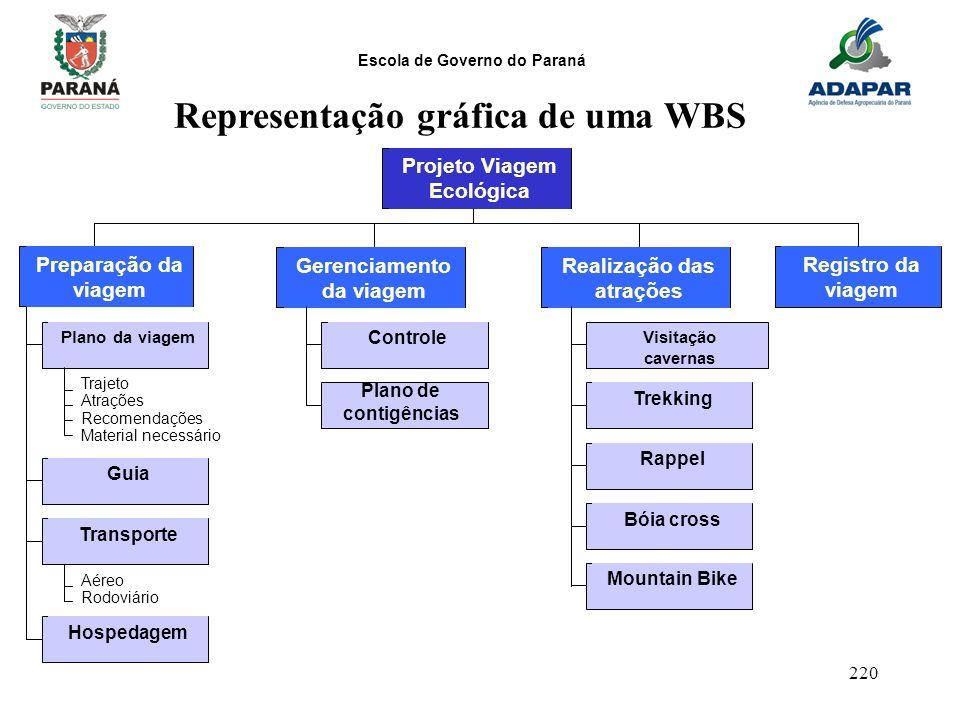 Escola de Governo do Paraná 220 Representação gráfica de uma WBS Projeto Viagem Ecológica Gerenciamento da viagem Realização das atrações Registro da