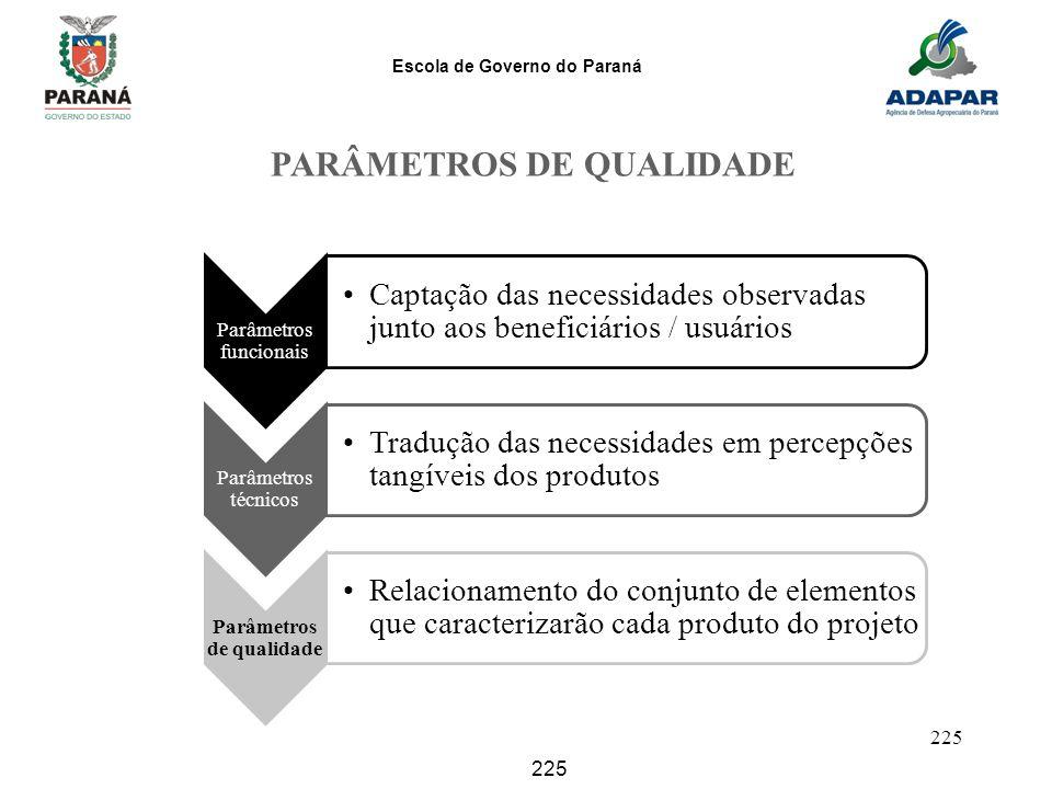 Escola de Governo do Paraná 225 Parâmetros funcionais Captação das necessidades observadas junto aos beneficiários / usuários Parâmetros técnicos Trad