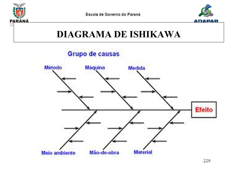 Escola de Governo do Paraná 229 DIAGRAMA DE ISHIKAWA