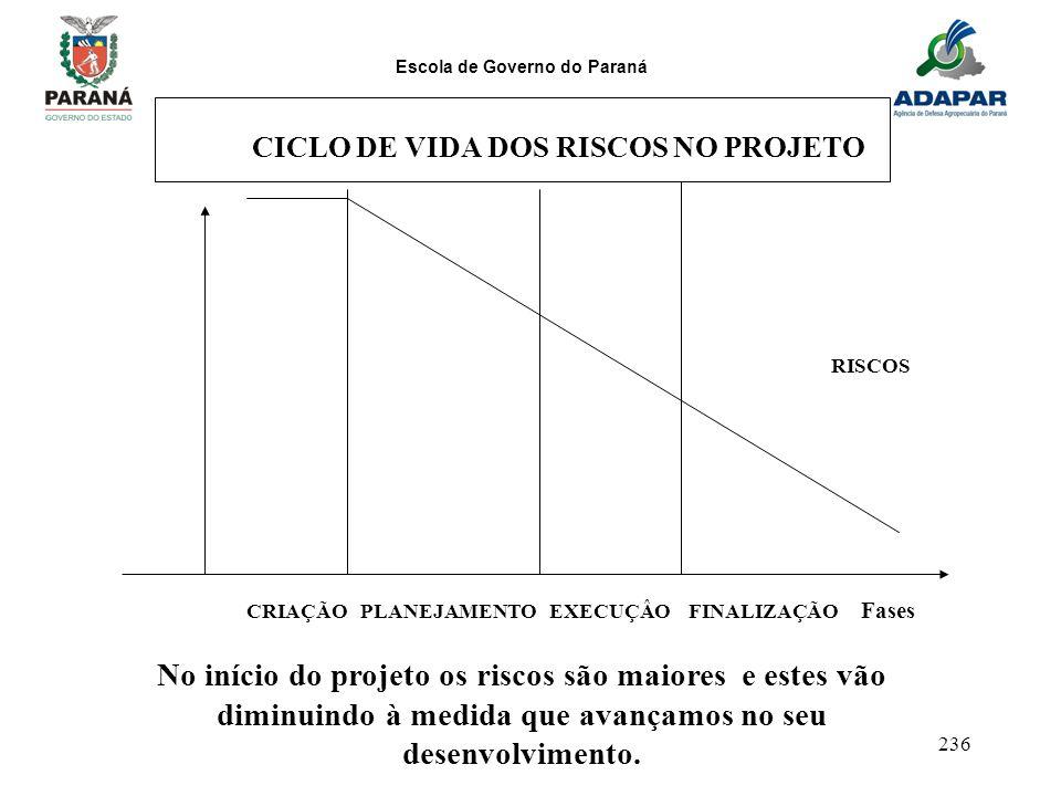 Escola de Governo do Paraná 236 CICLO DE VIDA DOS RISCOS NO PROJETO CRIAÇÃO PLANEJAMENTO EXECUÇÂO FINALIZAÇÃO Fases RISCOS No início do projeto os ris