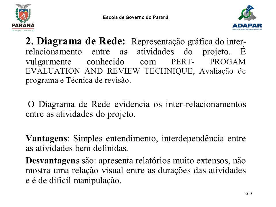 Escola de Governo do Paraná 263 2. Diagrama de Rede: Representação gráfica do inter- relacionamento entre as atividades do projeto. É vulgarmente conh
