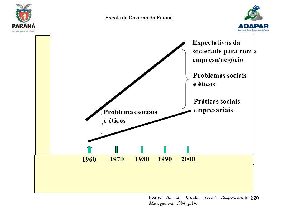 Escola de Governo do Paraná 270 1960 1970198019902000 Fonte: A. B. Caroll. Social Responsibility of Management, 1984, p.14. Problemas sociais e éticos