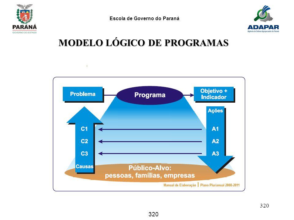 Escola de Governo do Paraná 320 MODELO LÓGICO DE PROGRAMAS MODELO LÓGICO DE PROGRAMAS