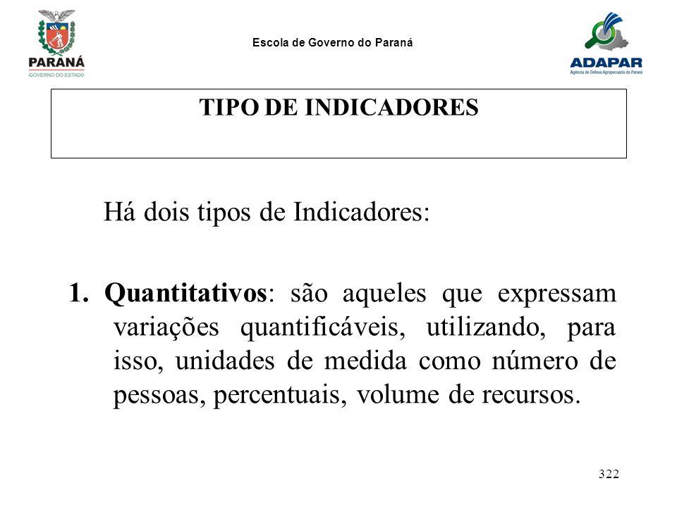 Escola de Governo do Paraná 322 TIPO DE INDICADORES Há dois tipos de Indicadores: 1. Quantitativos: são aqueles que expressam variações quantificáveis