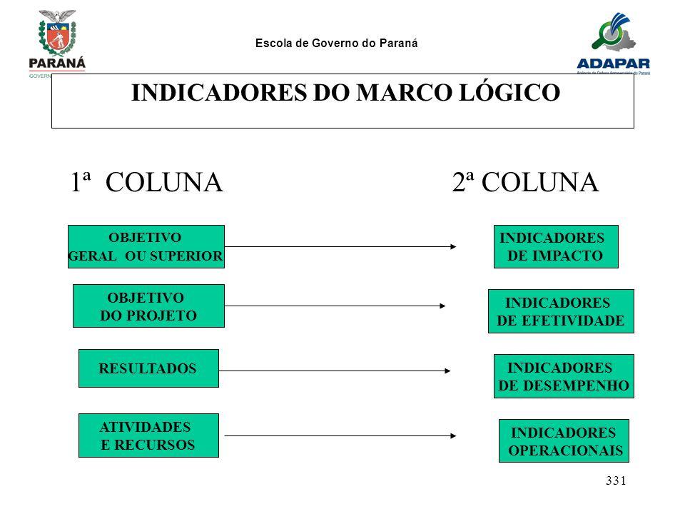 Escola de Governo do Paraná 331 INDICADORES DO MARCO LÓGICO 1ª COLUNA 2ª COLUNA OBJETIVO GERAL OU SUPERIOR INDICADORES DE IMPACTO OBJETIVO DO PROJETO