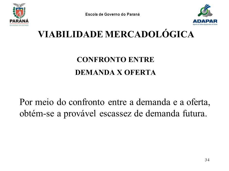 Escola de Governo do Paraná 34 VIABILIDADE MERCADOLÓGICA CONFRONTO ENTRE DEMANDA X OFERTA Por meio do confronto entre a demanda e a oferta, obtém-se a