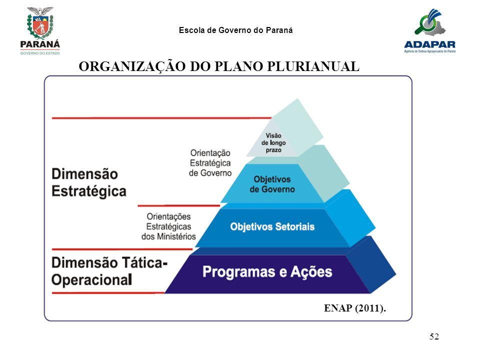 Escola de Governo do Paraná 52 ENAP (2011). ORGANIZAÇÃO DO PLANO PLURIANUAL