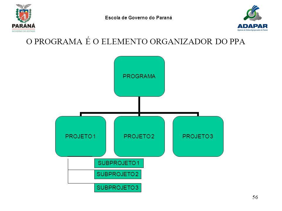 Escola de Governo do Paraná 56 O PROGRAMA É O ELEMENTO ORGANIZADOR DO PPA SUBPROJETO 1 SUBPROJETO 2 SUBPROJETO 3