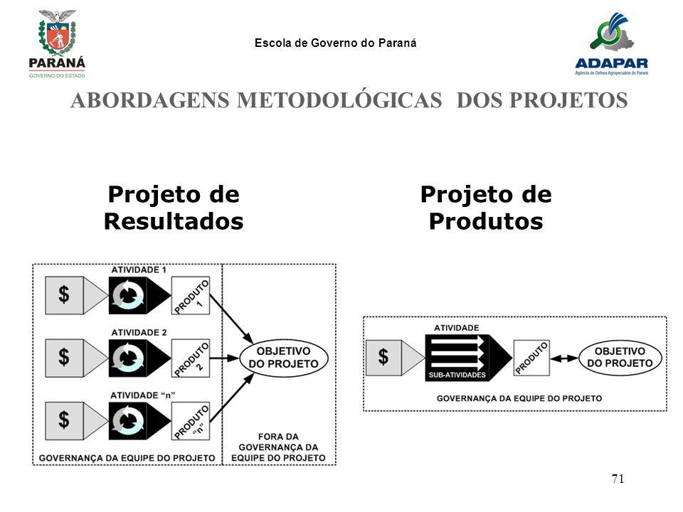 Escola de Governo do Paraná 71 Projeto de Produtos Projeto de Resultados ABORDAGENS METODOLÓGICAS DOS PROJETOS