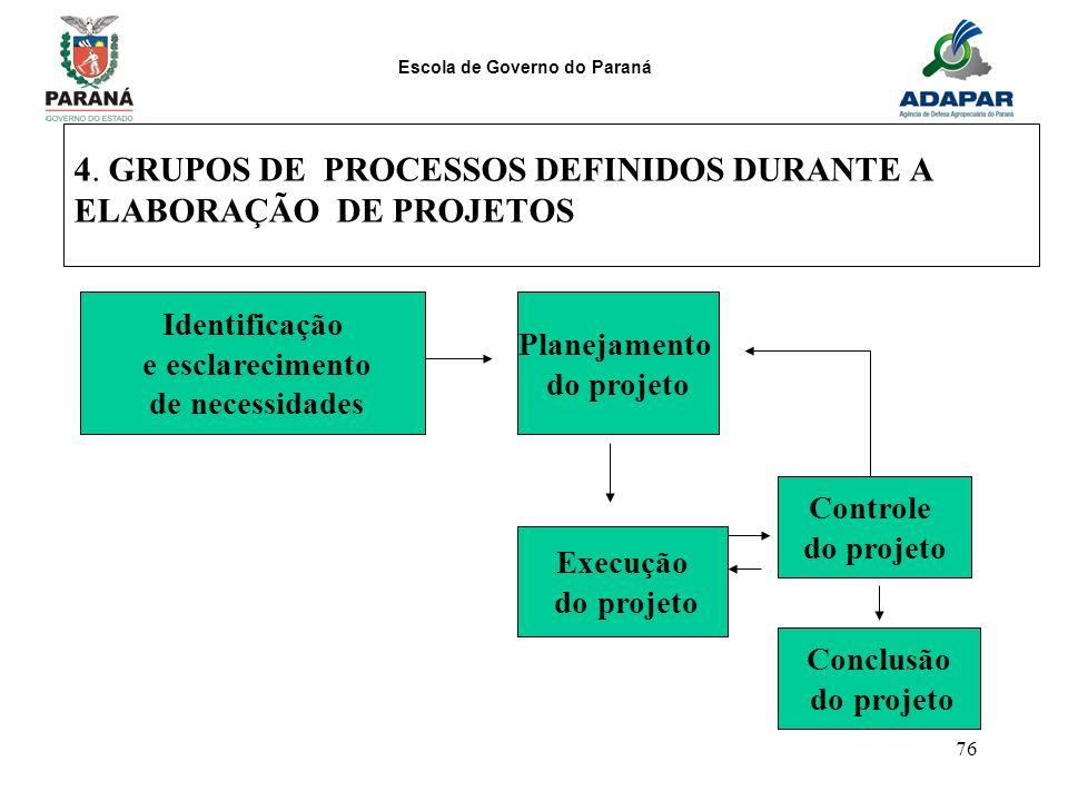 Escola de Governo do Paraná 76 4. GRUPOS DE PROCESSOS DEFINIDOS DURANTE A ELABORAÇÃO DE PROJETOS Identificação e esclarecimento de necessidades Planej