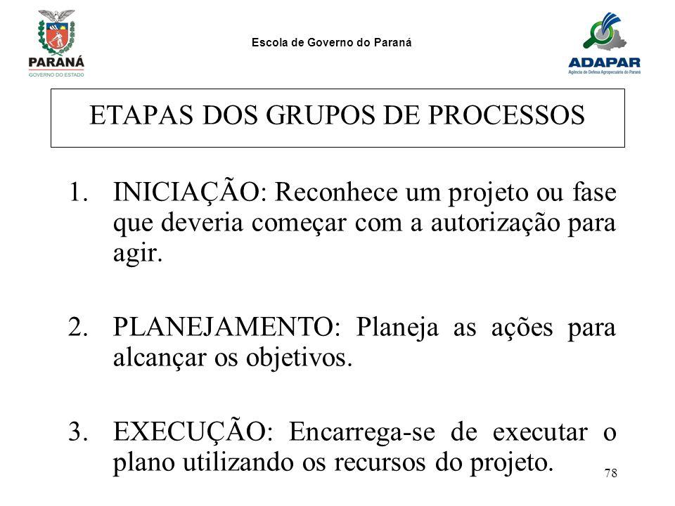 Escola de Governo do Paraná 78 ETAPAS DOS GRUPOS DE PROCESSOS 1.INICIAÇÃO: Reconhece um projeto ou fase que deveria começar com a autorização para agi