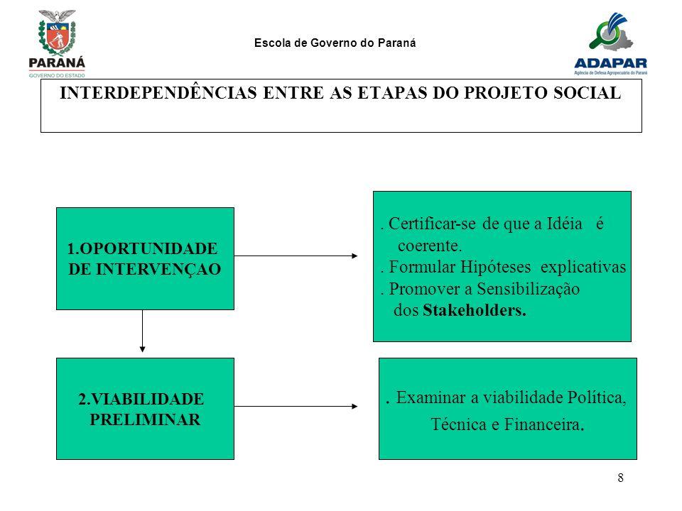 Escola de Governo do Paraná 8 INTERDEPENDÊNCIAS ENTRE AS ETAPAS DO PROJETO SOCIAL 1.OPORTUNIDADE DE INTERVENÇAO 2.VIABILIDADE PRELIMINAR. Certificar-s