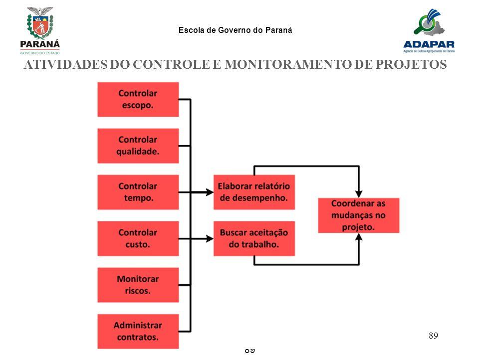 Escola de Governo do Paraná 89 ATIVIDADES DO CONTROLE E MONITORAMENTO DE PROJETOS