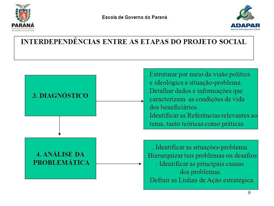 Escola de Governo do Paraná 9 INTERDEPENDÊNCIAS ENTRE AS ETAPAS DO PROJETO SOCIAL 3. DIAGNÓSTICO. Estruturar por meio da visão política e ideológica a