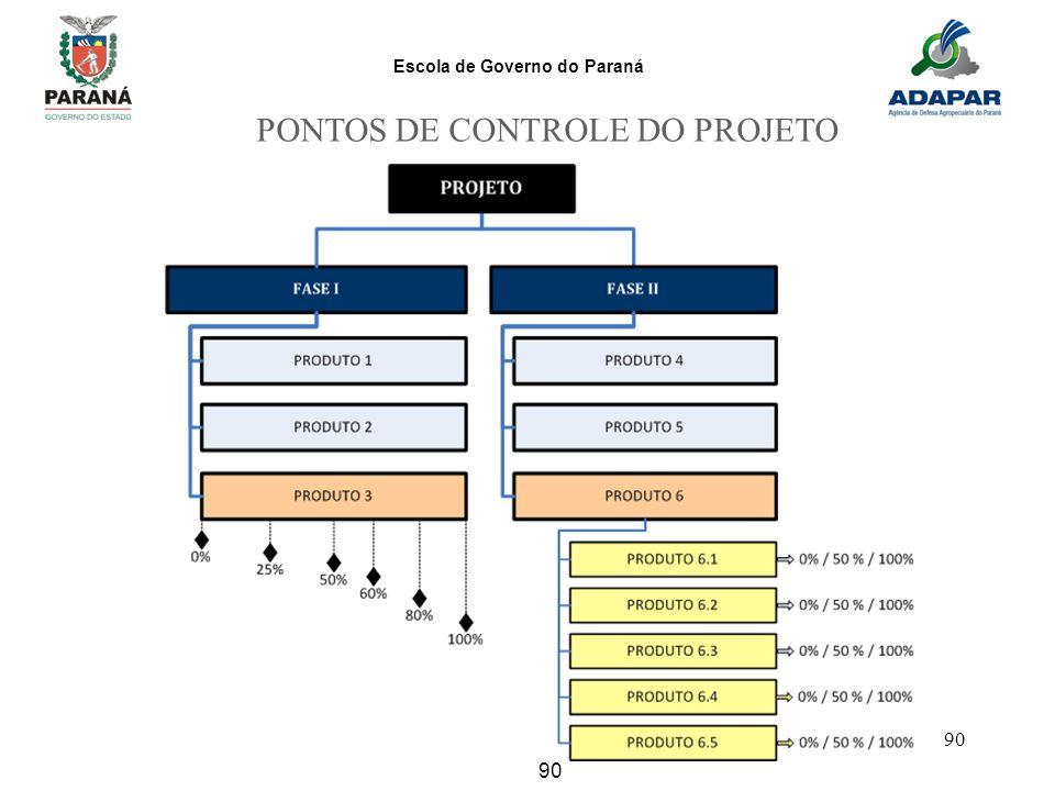 Escola de Governo do Paraná 90 PONTOS DE CONTROLE DO PROJETO