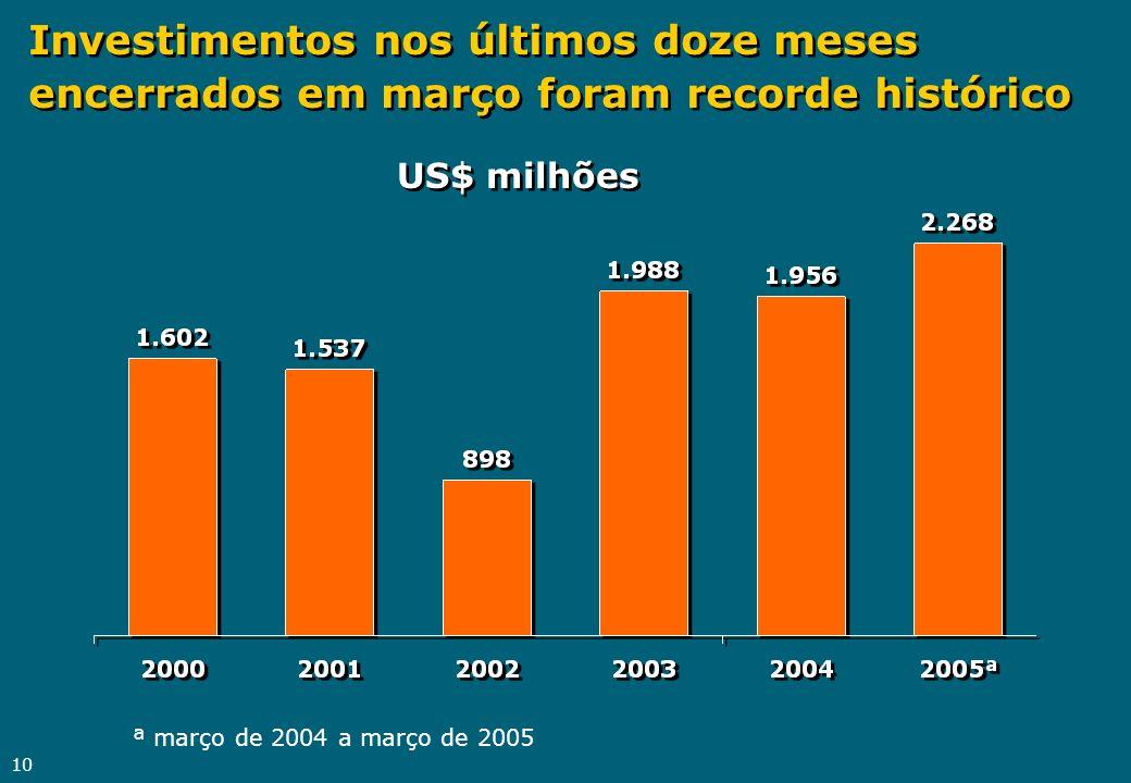 10 Investimentos nos últimos doze meses encerrados em março foram recorde histórico US$ milhões ª março de 2004 a março de 2005