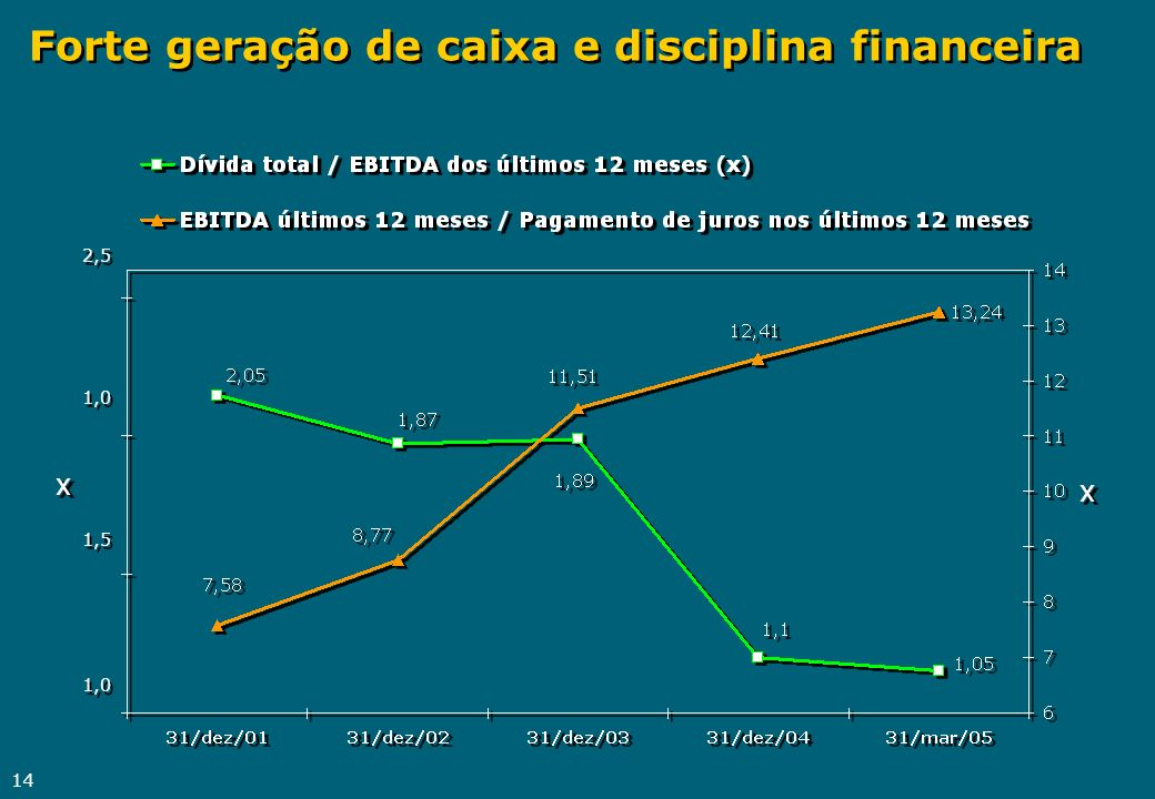 14 Forte geração de caixa e disciplina financeira 1,0 1,5 1,0 2,5