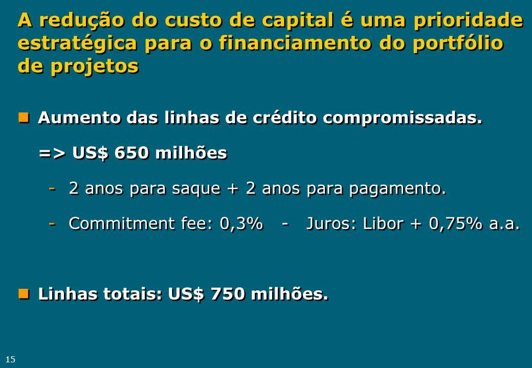 15 A redução do custo de capital é uma prioridade estratégica para o financiamento do portfólio de projetos nAumento das linhas de crédito compromissa