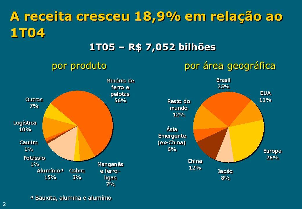 2 A receita cresceu 18,9% em relação ao 1T04 1T05 – R$ 7,052 bilhões por produto por área geográfica ª Bauxita, alumina e alumínio