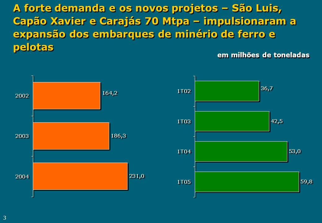 3 em milhões de toneladas A forte demanda e os novos projetos – São Luis, Capão Xavier e Carajás 70 Mtpa – impulsionaram a expansão dos embarques de m