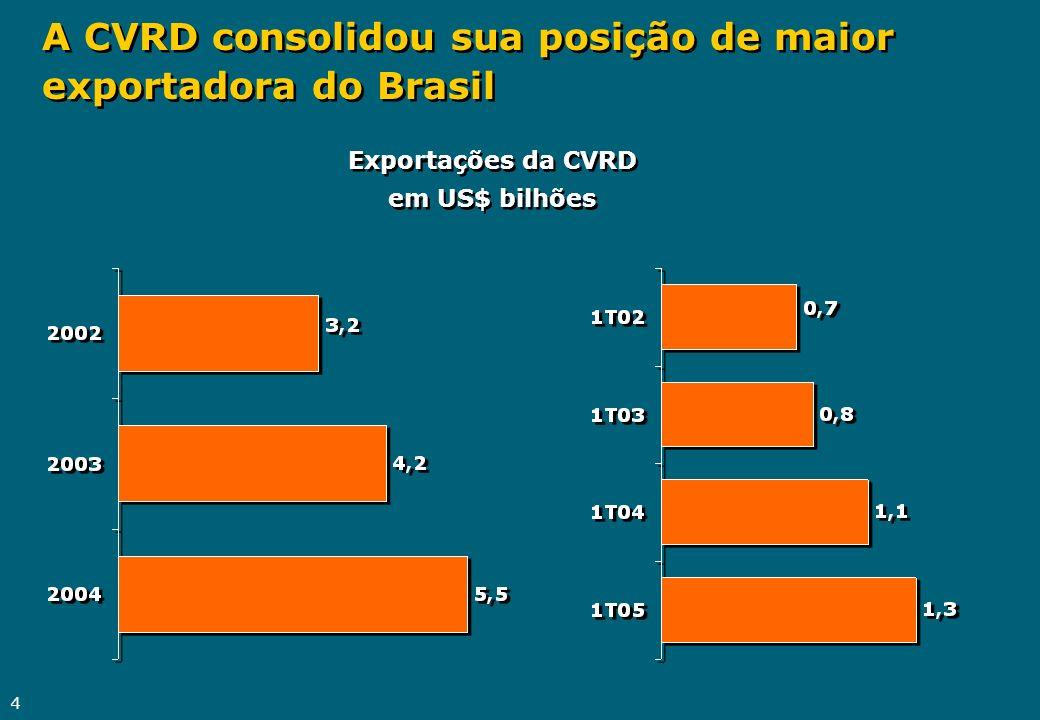 4 A CVRD consolidou sua posição de maior exportadora do Brasil Exportações da CVRD em US$ bilhões Exportações da CVRD em US$ bilhões