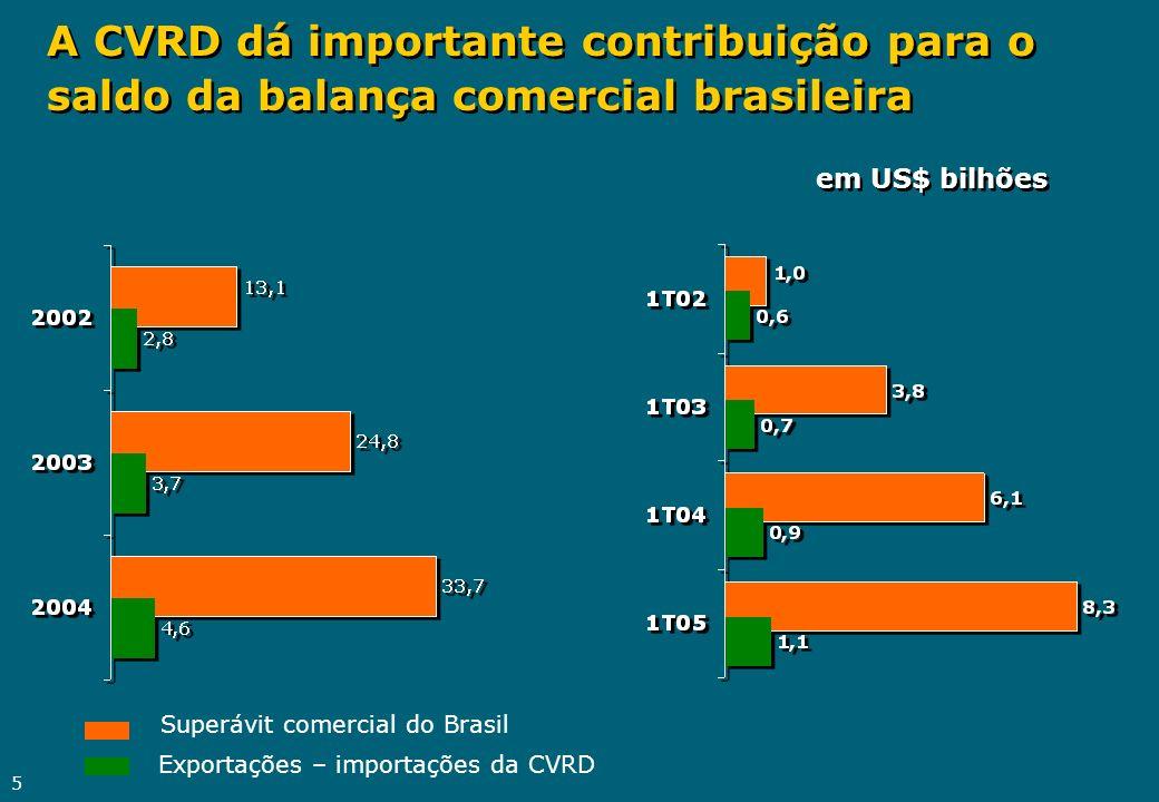 5 A CVRD dá importante contribuição para o saldo da balança comercial brasileira em US$ bilhões Superávit comercial do Brasil Exportações – importaçõe