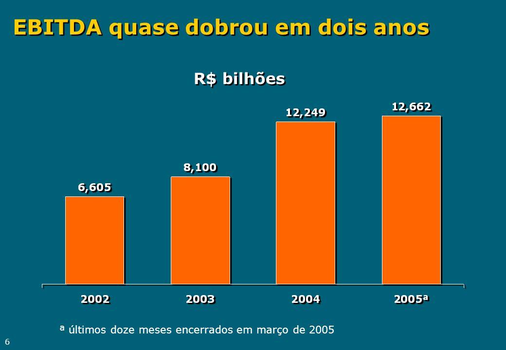 6 EBITDA quase dobrou em dois anos R$ bilhões ª últimos doze meses encerrados em março de 2005
