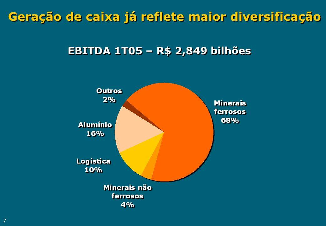 8 Sólido desempenho do lucro R$ milhões