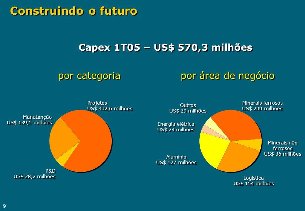 9 Construindo o futuro Projetos US$ 402,6 milhões Projetos US$ 402,6 milhões Manutenção US$ 139,5 milhões Manutenção US$ 139,5 milhões P&D US$ 28,2 mi