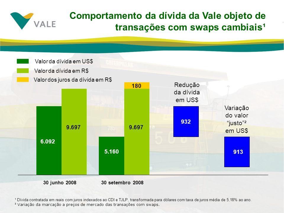 Comportamento da dívida da Vale objeto de transações com swaps cambiais¹ ¹ Dívida contratada em reais com juros indexados ao CDI e TJLP, transformada para dólares com taxa de juros média de 5,18% ao ano.