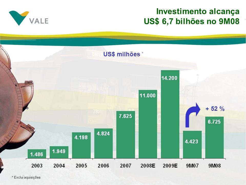 Investimento alcança US$ 6,7 bilhões no 9M08 US$ milhões * + 52 % * Exclui aquisições