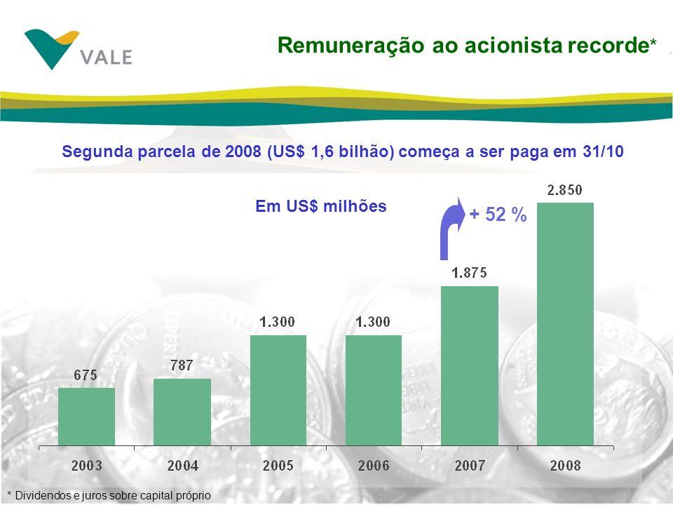 Remuneração ao acionista recorde * + 52 % Em US$ milhões Segunda parcela de 2008 (US$ 1,6 bilhão) começa a ser paga em 31/10 * Dividendos e juros sobr