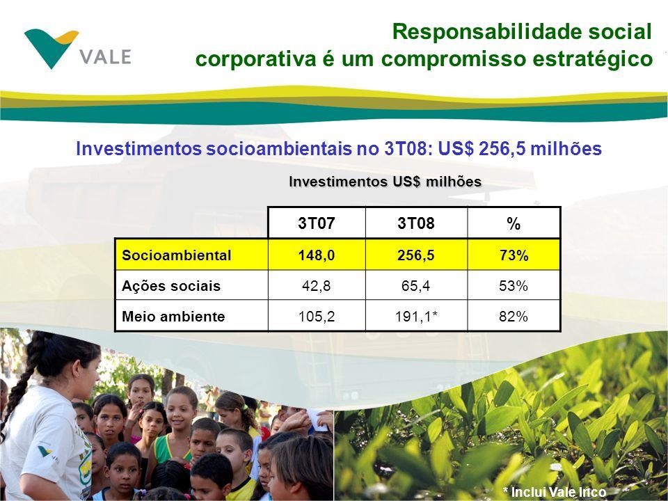 Responsabilidade social corporativa é um compromisso estratégico Investimentos socioambientais no 3T08: US$ 256,5 milhões Investimentos US$ milhões 3T073T08% Socioambiental148,0256,573% Ações sociais42,865,453% Meio ambiente105,2191,1*82% * Inclui Vale Inco