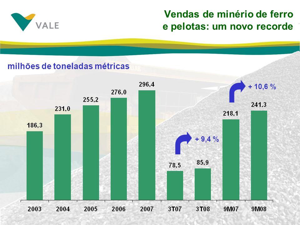 Vendas de minério de ferro e pelotas: um novo recorde + 9,4 % milhões de toneladas métricas + 10,6 %