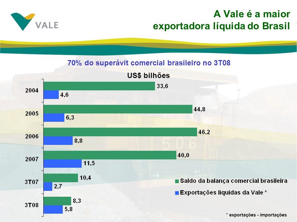 A Vale é a maior exportadora líquida do Brasil 70% do superávit comercial brasileiro no 3T08 US$ bilhões * exportações - importações